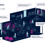 A CB Insights report on the future of retail, as posted by Tick Property.