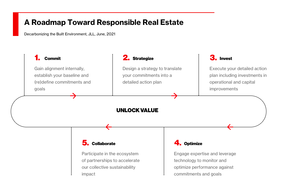 JLL's decarbonisation roadmap for sustainable real estate, as shared in a Bloomberg story.