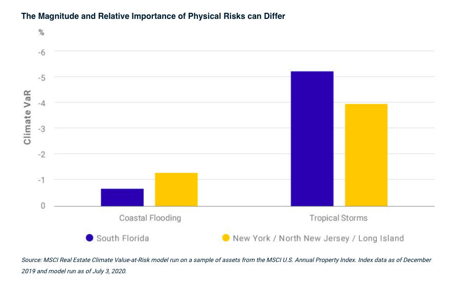 An MSIC report on the impact of climate on real estate, as posted by Tick Property.