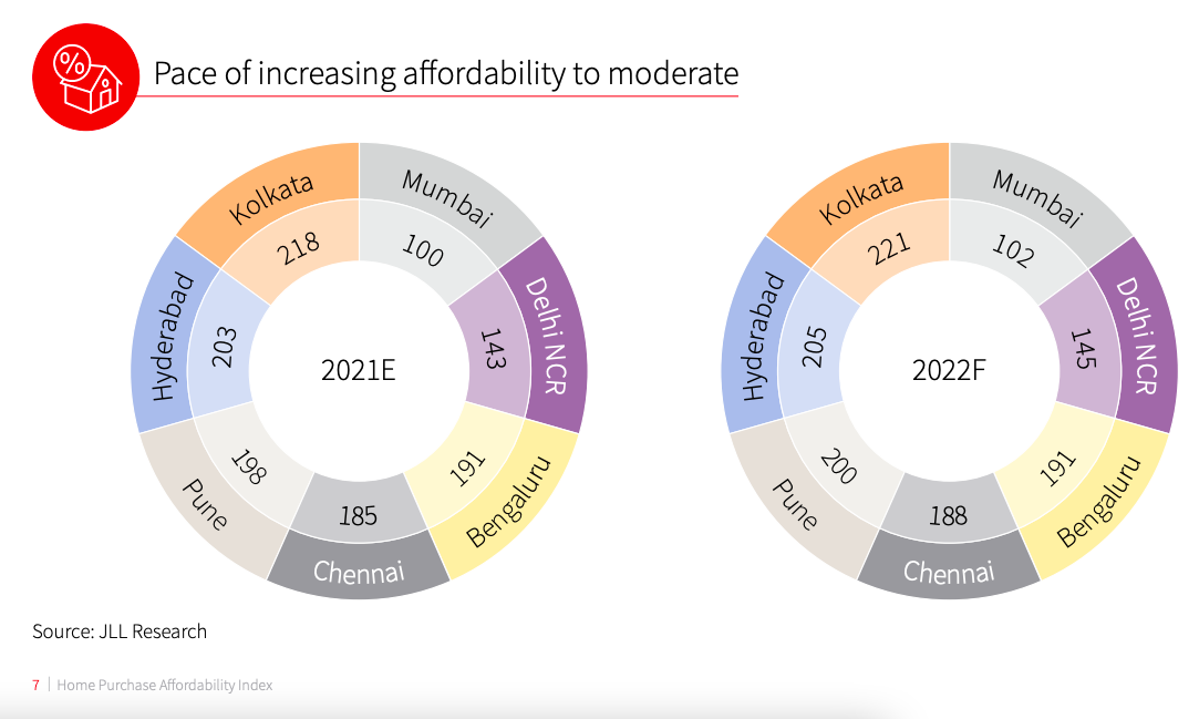 The JLL Home Purchase Affordability Index report, a post by Tick Property Mohali.