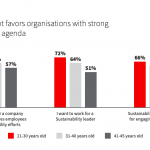 A JLL research shows that employees are keen to know their employer's and organization's sustainability goals for the climate.